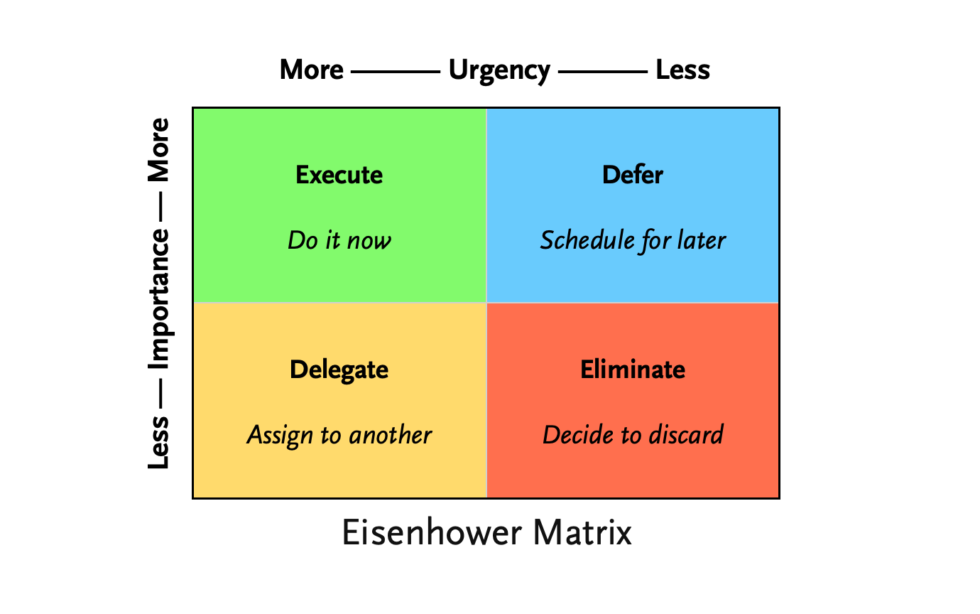 The Eisenhower Matrix can help you prioritise as you work remotely